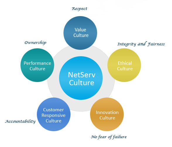 creating a customer responsive culture 7 steps to creating a customer a strategy to help create and reinforce a service culture to customer complaints, how to be responsive to.